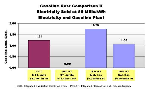 Cost Comparison Hydrogen Production